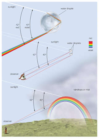 A rainbow forms when sunlight is refracted by spherical water droplets in the atmosphere, producing the primary arcs of colour