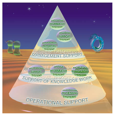 Organizational information systems have three layers: operational support, support of knowledge work, and management support