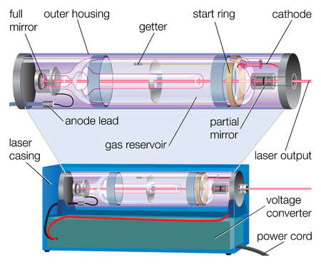 The basic components of a laser