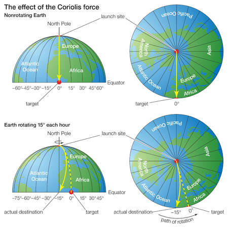 An object moving longitudinally on the Earth undergoes apparent deflection, demonstrating the effects of the Coriolis force