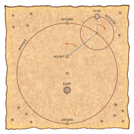 In Ptolemy's geocentric model of the universe, the Sun, Moon, and each planet orbit a stationary Earth