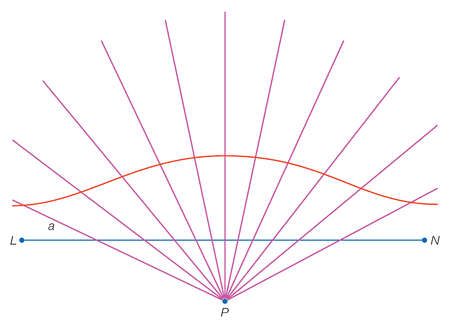 A conchoid curve results from connecting points drawn at standard distance a from line LN on all lines extending from point P