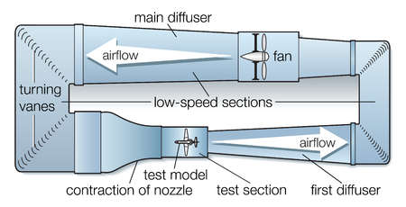 The general arrangement of a closed-circuit wind tunnel