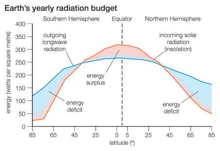The difference between the solar radiation absorbed and the thermal radiation emitted determines Earth's radiation budget