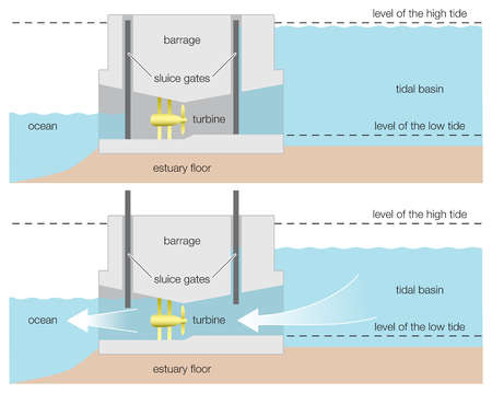 Diagram of a tidal power barrage,