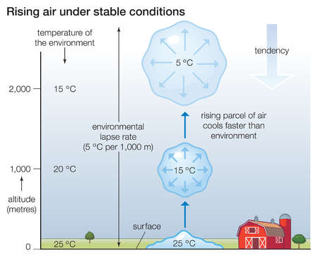 Diagram of rising air under stable conditions