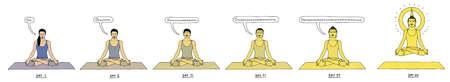 Progression of woman in lotus position meditating towards levitation