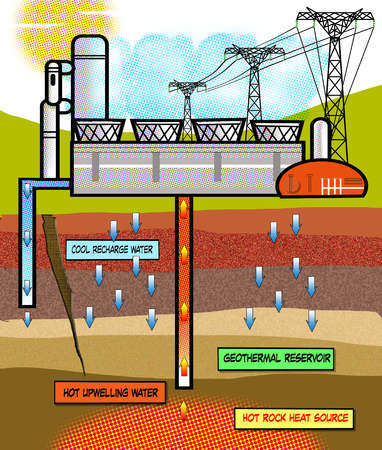 Stock Illustration Diagram Of Geothermal Reservoir Process