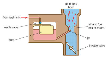 The gasoline carburetor is a device that introduces fuel into the airstream as it flows into the engine.
