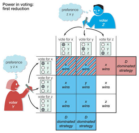 The first reduction for an n-person voting game theory, illustrating the strategies least suitable for each participant.
