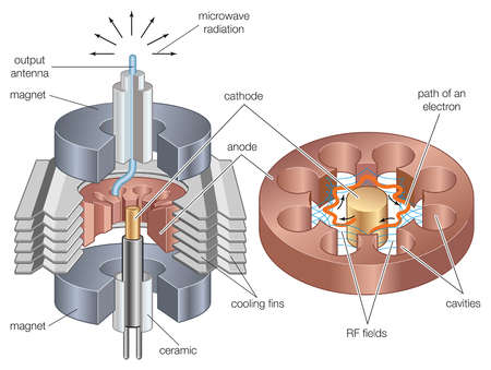 Elements of a magnetron, used to generate power for radar systems, microwave ovens, plasma screens, and linear accelerators.