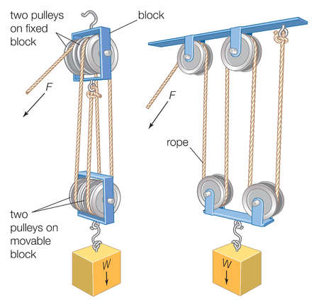 A block and tackle, a combination of a rope or cable and pulleys, is used to lift heavy weights or exert large forces.