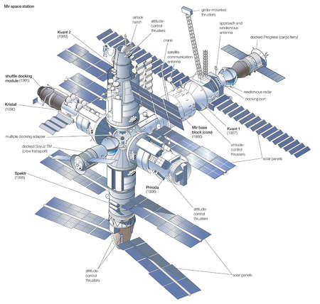 Space station Mir, after its completion in 1996, with the launch dates of each modular component shown.