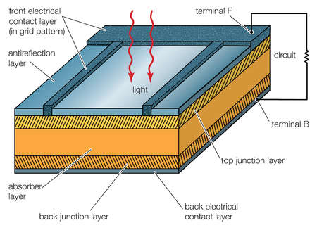 Solar cells, whether used in a central power station, a satellite, or a calculator, have the same basic structure.
