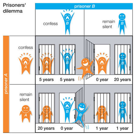 The prisoners' dilemma in game theory demonstrates how communication among participants can drastically alter their strategy.