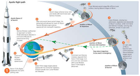 Apollo mission profile for a lunar landing and return, outlining the various stages along the mission.