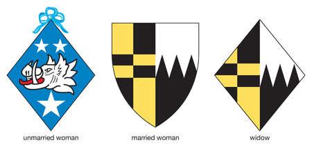 Arms of ladies designating their status as unmarried, married, or widowed.