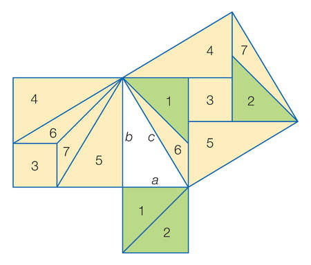 Liu Hui's 'Tangram' proof that the sum of the squares on the sides of a right triangle equals the square on the hypotenuse.
