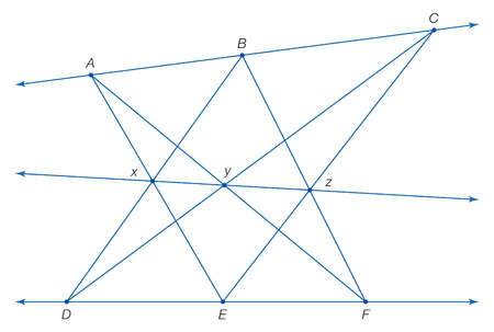 Pappus of Alexandria proved that the 3 points formed by the 6 lines connecting 2 sets of collinear points are also collinear.