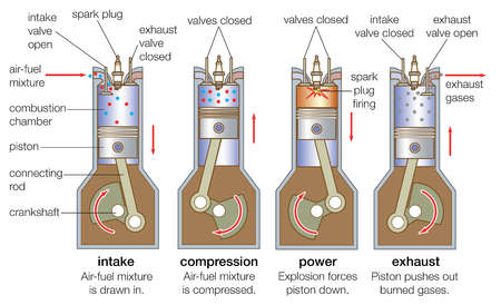 An internal-combustion engine goes through four strokes: intake, compression, combustion (power), and exhaust.