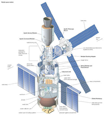 U.S. space station Skylab (occupied 1973-74), shown with docked Apollo Command and Service modules.