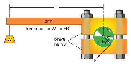 Elements of a typical Prony brake, which develops mechanical friction on the periphery of a rotating pulley.