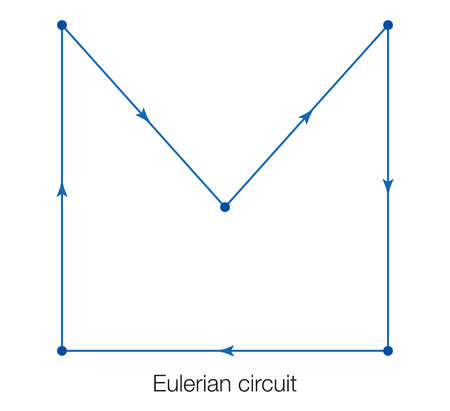 A Eulerian circuit is a path that traverses each edge exactly once such that the path begins and ends at the same vertex.