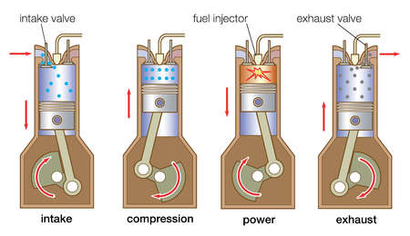 The sequence of events in a four-stroke diesel engine involves a single intake valve, fuel-injection nozzle, and exhaust valve.