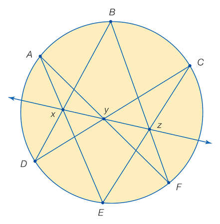 Pascal proved that the 3 points formed by intersecting the 6 lines connecting any 6 distinct points on a circle are collinear.