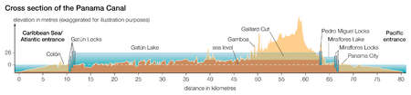 Cross section of the Panama Canal, showing elevation in meters.