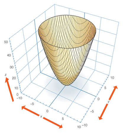 Part of the elliptic paraboloid z = x2 + y2 which can be generated by rotating the parabola z = x2 (or z = y2) about the z-axis.