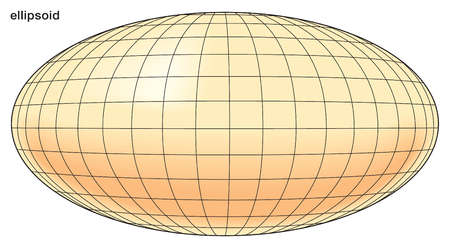 Representation of an ellipsoid, a closed surface such that its intersection with any plane will produce an ellipse or a circle.