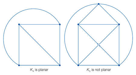 K4 is planar, as its vertices can connect without intersecting lines, while K5 is not planar, as it must use a third dimension.
