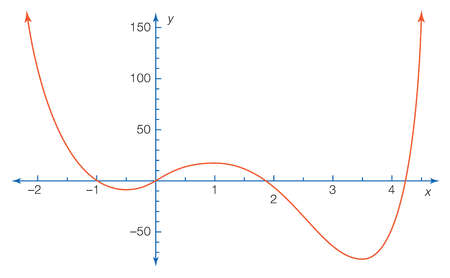 The figure shows part of the graph of the polynomial equation y = 3x4 - 16x3 + 6x2 + 24x + 1.