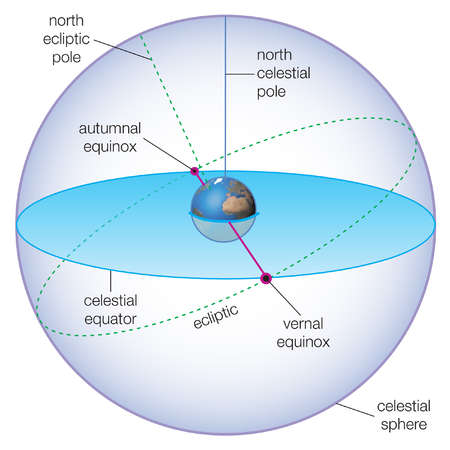 Celestial spheres showing the positions of the vernal and autumnal equinoxes.