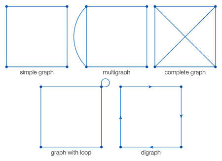 Basic types of graphs: simple graph, multigraph, complete graph, graph with loop, and digraph.