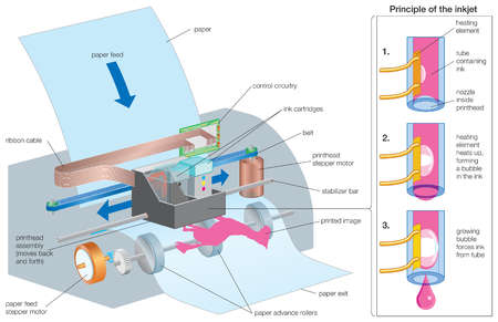 Diagram of the operating process of an inkjet printer.