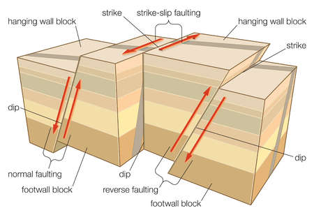 stock illustration - types of faulting in tectonic ...