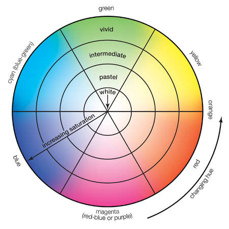 Colour wheel demonstrating hue and saturation changes. Perceived together, they make up the chrominance value of an image.