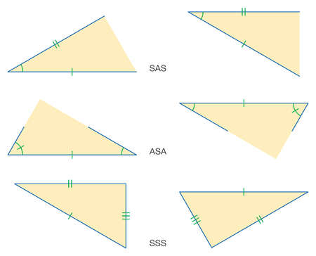Illustration of the three basic theorems that triangles are congruent: side-angle-side, angle-side-angle, and side-side-side.
