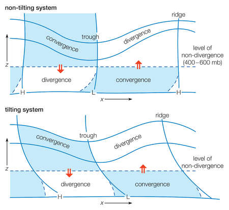 Diagram of a wave system depicting typical divergence and convergence distributions for non-tilting and tilting systems.