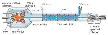 Elements of the traveling-wave tube (TWT), used to amplify microwave signals over broad bandwidths.