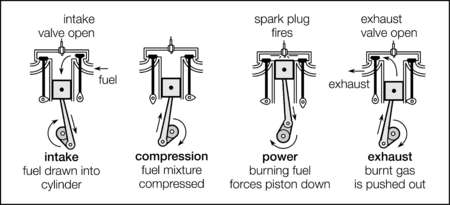 The four strokes of a four-stroke cycle engine - intake, compression, power, and exhaust. Only the intake stroke delivers power.