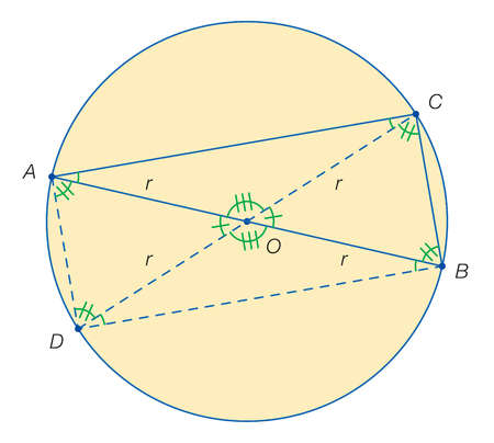 Proposed drawing of Thales' rectangle, a proof that any angle inscribed in a semicircle is a right angle (90 degrees).