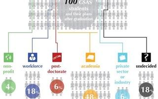 GSAS Post-Graduation Plans
