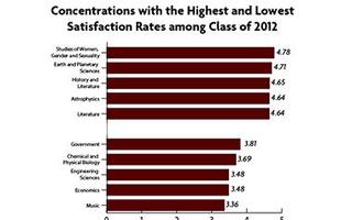 Concentration Satisfaction Surveys