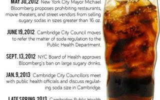 Timeline of Soda Ban