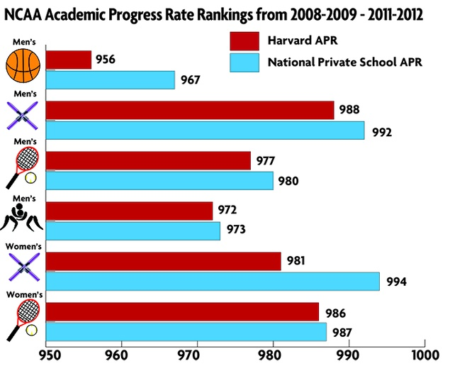 Six Harvard Teams' APR Scores Rank Below Average for ...