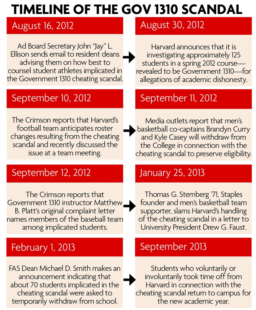 Since resident deans were first made aware of the Gov 1310 cheating scandal in August 2012, the incident has been a central part to many lives at Harvard and affect the athletics teams.