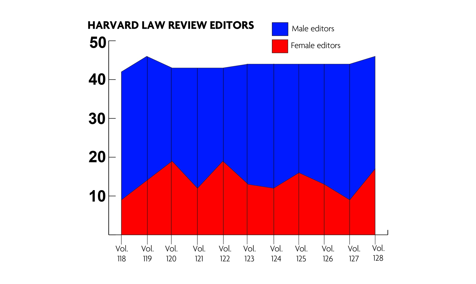 In addition to expanding the size of the board to 46 editors, the Law Review instituted a new gender component to its affirmative action policy. The newest board has more female editors than any volume since volume 122 in 2007.
